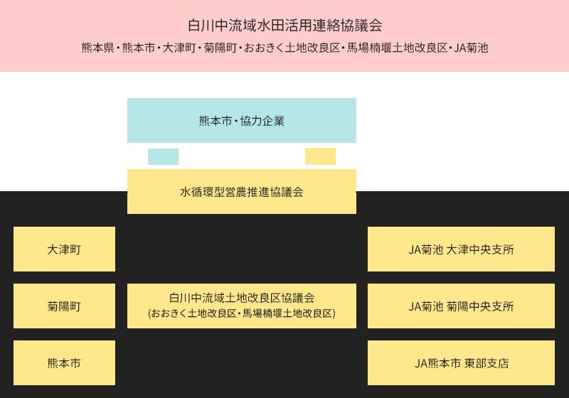 水循環型営農推進協議会 組織図
